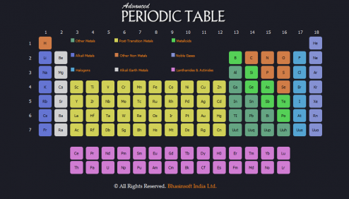 Advanced Periodic Table